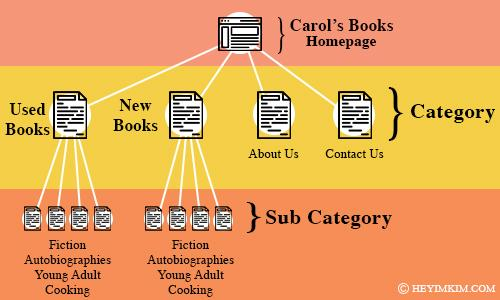 website structure flow chart homepage to category to sub category