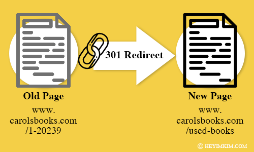 file image with old url 301 redirect to new file and URL