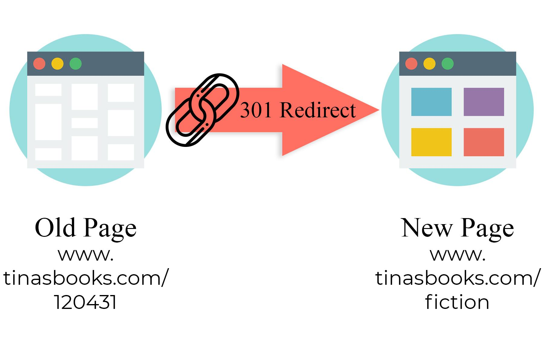 URLs and click depth can be improved with a 301 redirect